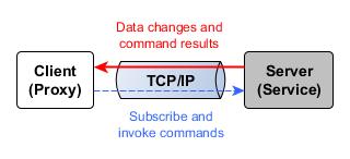 platform-client-server-topology
