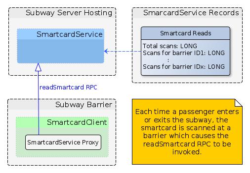 smartcard scenario